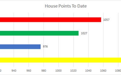 House Points Update